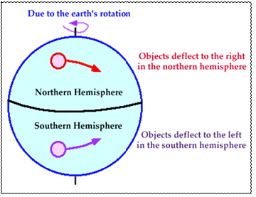 Atmospheric circulation pressure belts and winds the rotation of the earth about its axis affects the direction of the wind this force is called the coriolis force after the french physicist who ccuart Choice Image