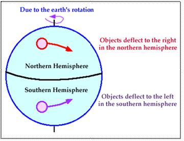 advanced atmospheric circulation homework