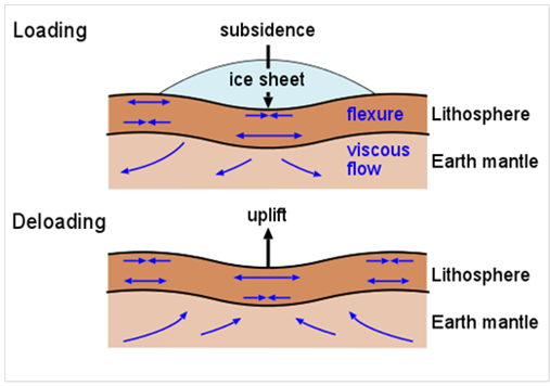 Geomorphology Basic Theories Interior Of Earth Classification Of Rocks