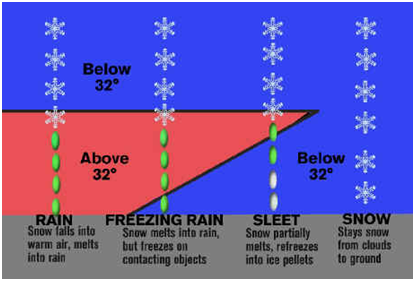 Precipitation and clouds climatology types of precipitation on the basis of characteristics precipitation may be classified under the following categories ccuart Gallery