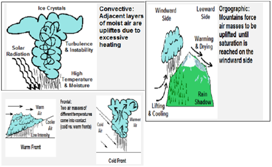 Precipitation And Clouds Climatology