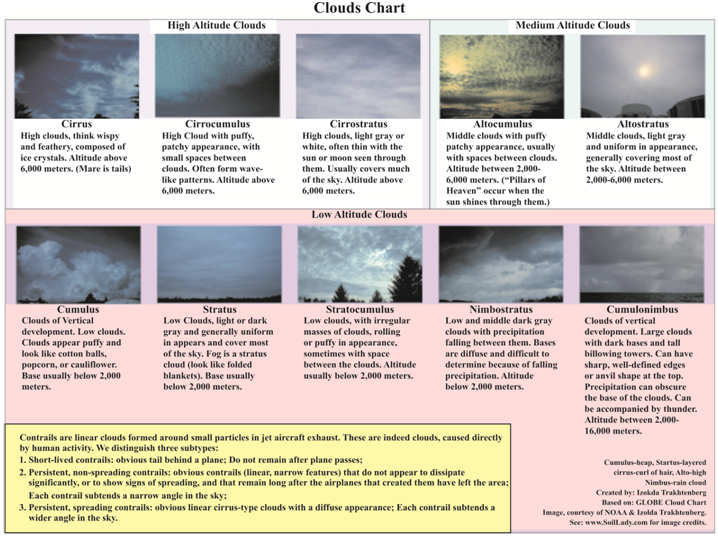 formation of precipitation in clouds