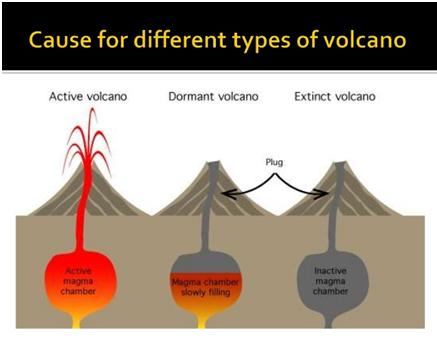 Types of volcanic eruptions.