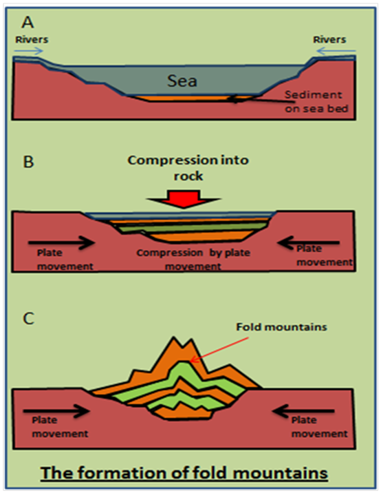 Geomorphology: Classification of Mountains, Plains and ... - photo#28