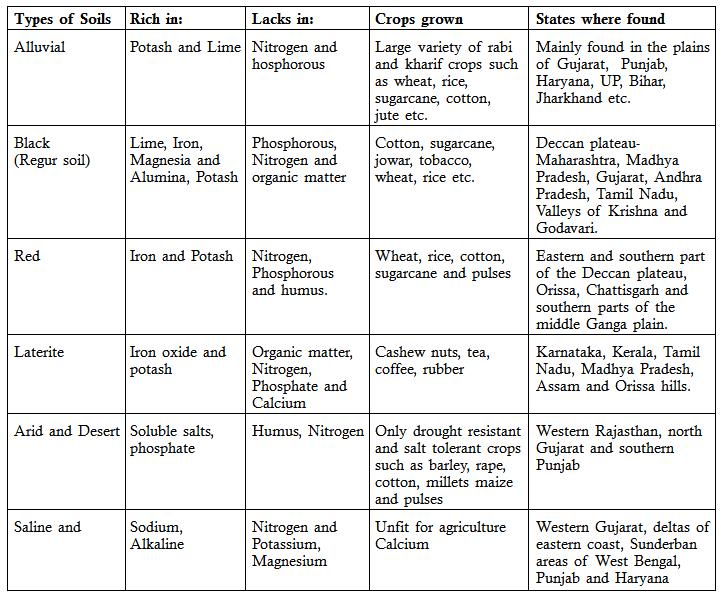 Soil forming soil profile soil types for Types of soil resources