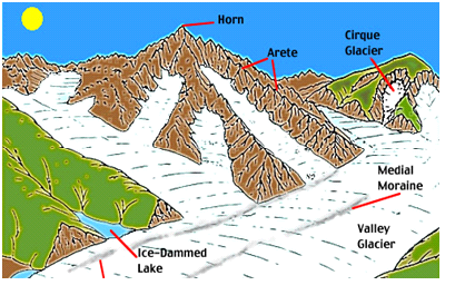 Landforms, Erosional and Depositional