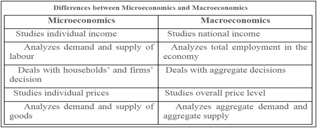 Basic Concepts Of Macroeconomics Classification