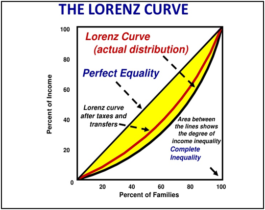 relationship between lorenz curve gini coefficient by country