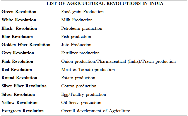 Agriculture-Geo: Economic Geography (India)