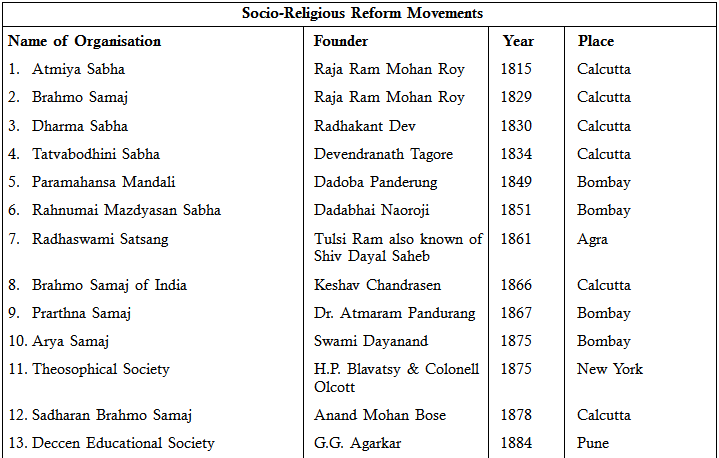 Social and Religious Movements and Tribal and Peasant