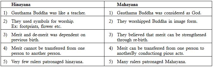 hinayana and mahayana buddhism differences