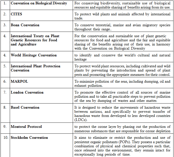 Conventions Related To Climate Change Management Climate Change