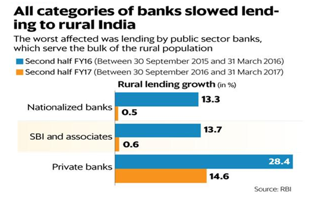IMPACT OF DEMONETIZATION ON BANKING SECTOR