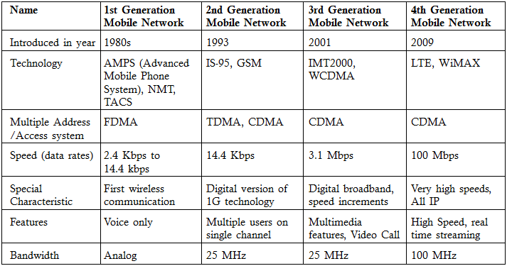 Mobile Network Generations